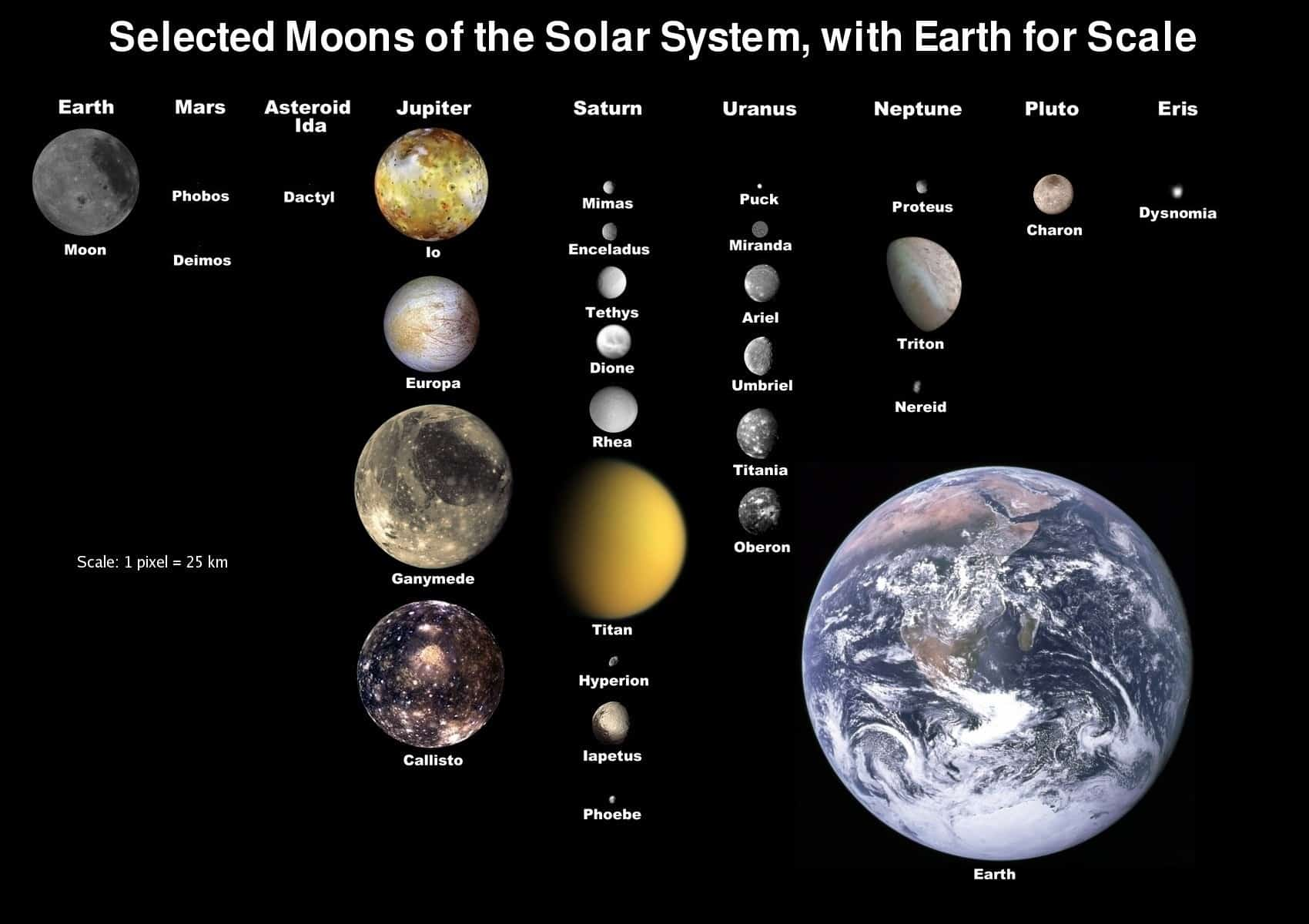 Selected moons of the solar system
