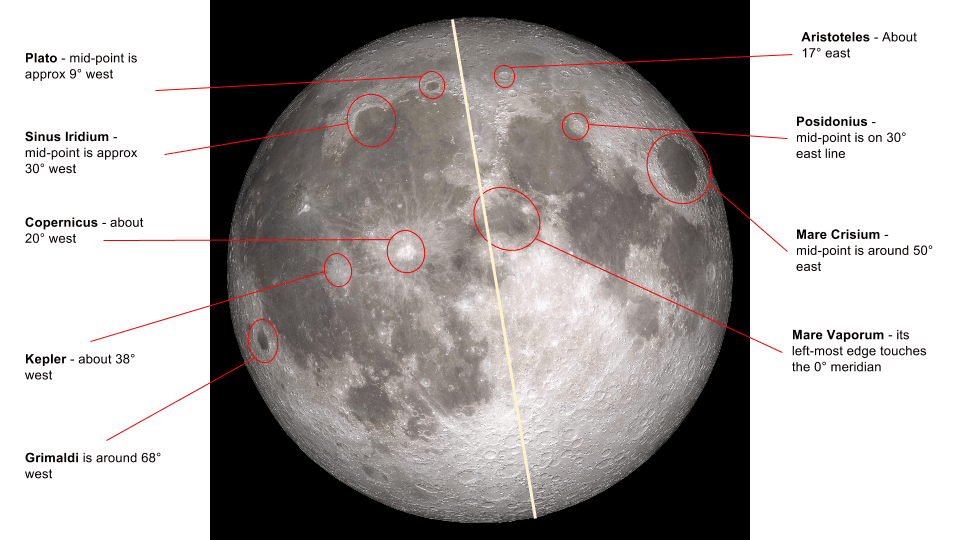 A guide to the selenographic coordinates of major lunar features