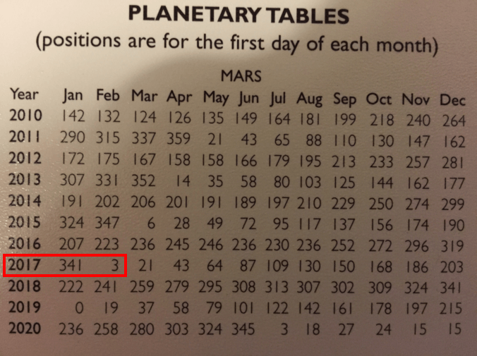 How to use a planetary table on a planisphere